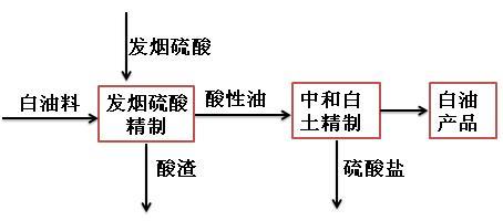 发烟硫酸磺化法制取白油工艺流程