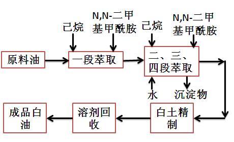 溶剂萃取法制取白油工艺过程