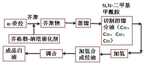 α-烯烃聚合法制取白油生产工艺过程