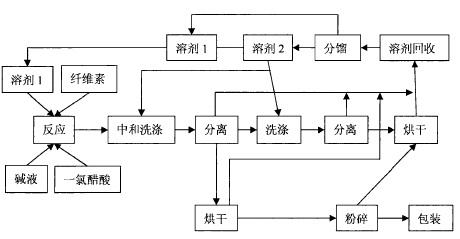 溶媒法制备CMC的工艺图