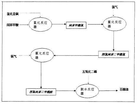 以间苯甲酸为原料的百菌清生产工艺流程图
