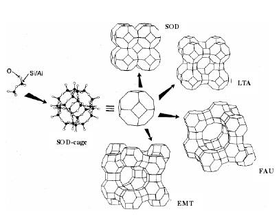 由SOD笼通过不同的连接所形成的沸石分子筛结构