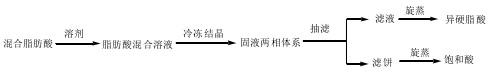 油酸异构化原理图