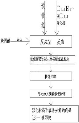 3-溴丙炔的合成方法